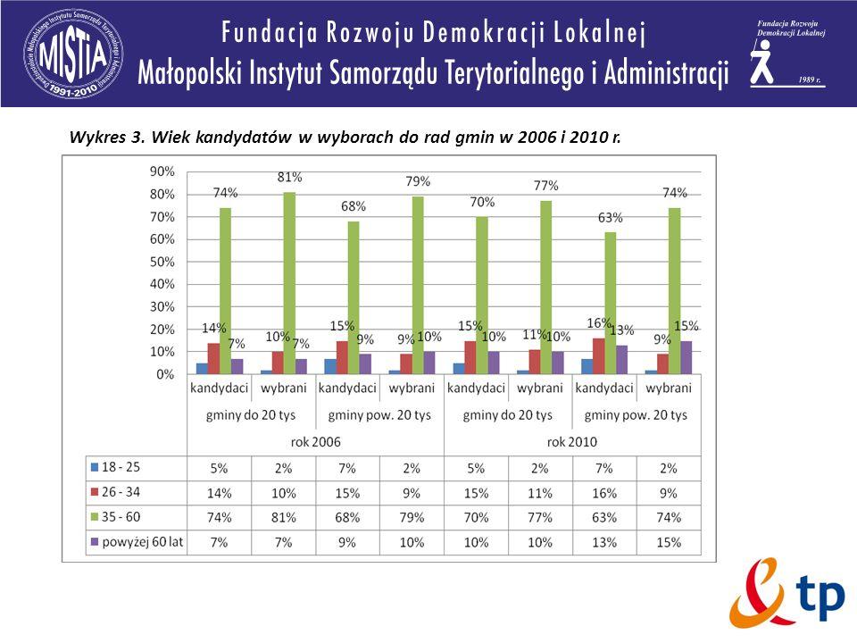 Wykres 3. Wiek kandydatów w wyborach do rad gmin w 2006 i 2010 r.