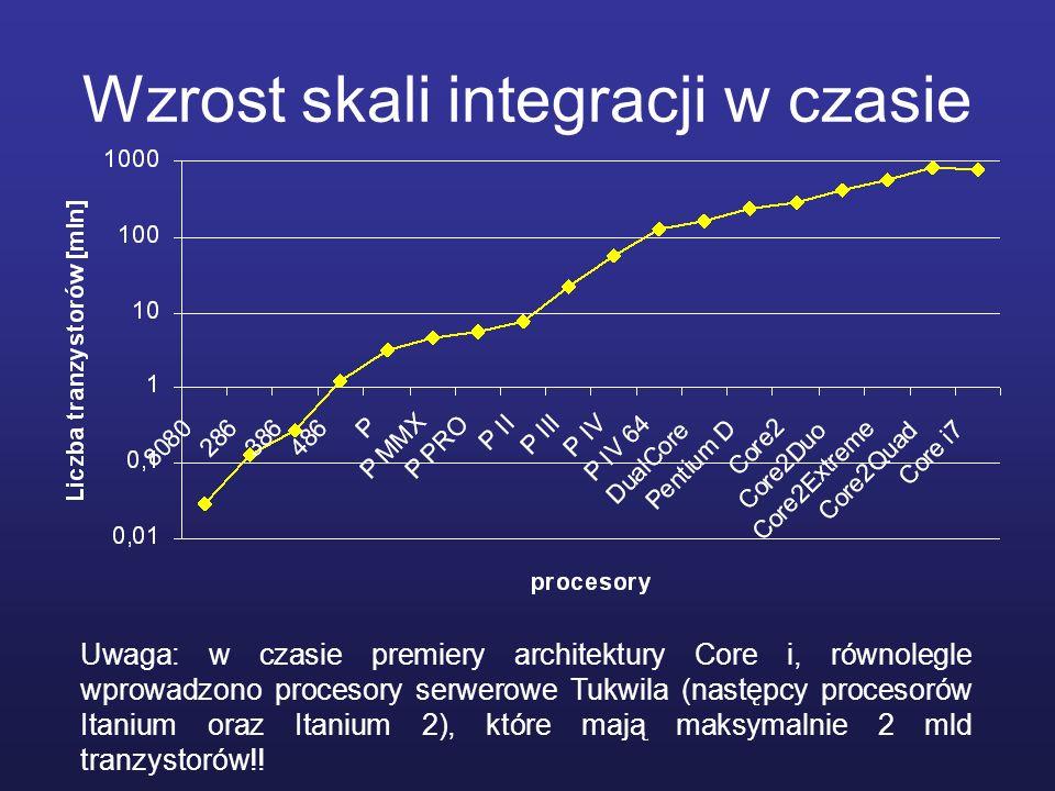 Wzrost skali integracji w czasie Uwaga: w czasie premiery architektury Core i, równolegle wprowadzono procesory serwerowe Tukwila (następcy procesorów