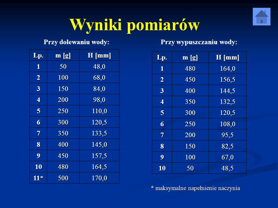 Opracowanie wyników Siły działające na pływak ramię siły ciężkości siła ciężkości ramię parcia r 1 parcie P 1 parcie P 2 ramię parcia r 2 = 0