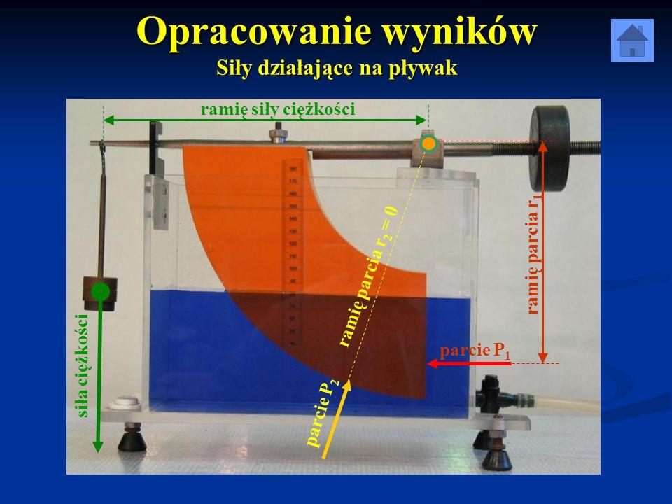 Wzór na parcie z obliczeń P = γ · h s · F Gdzie: γ – ciężar właściwy wody [ N / m 2 ] h s – zagłębienie środka ciężkości [m] F – powierzchnia ścianki [m 2 ]