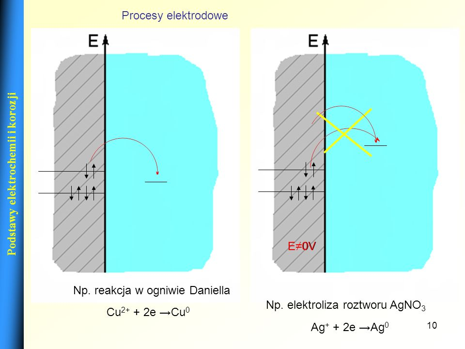 10 Podstawy elektrochemii i korozji E=0VE0V Procesy elektrodowe Cu 2+ + 2e Cu 0 Np. reakcja w ogniwie Daniella Ag + + 2e Ag 0 Np. elektroliza roztworu