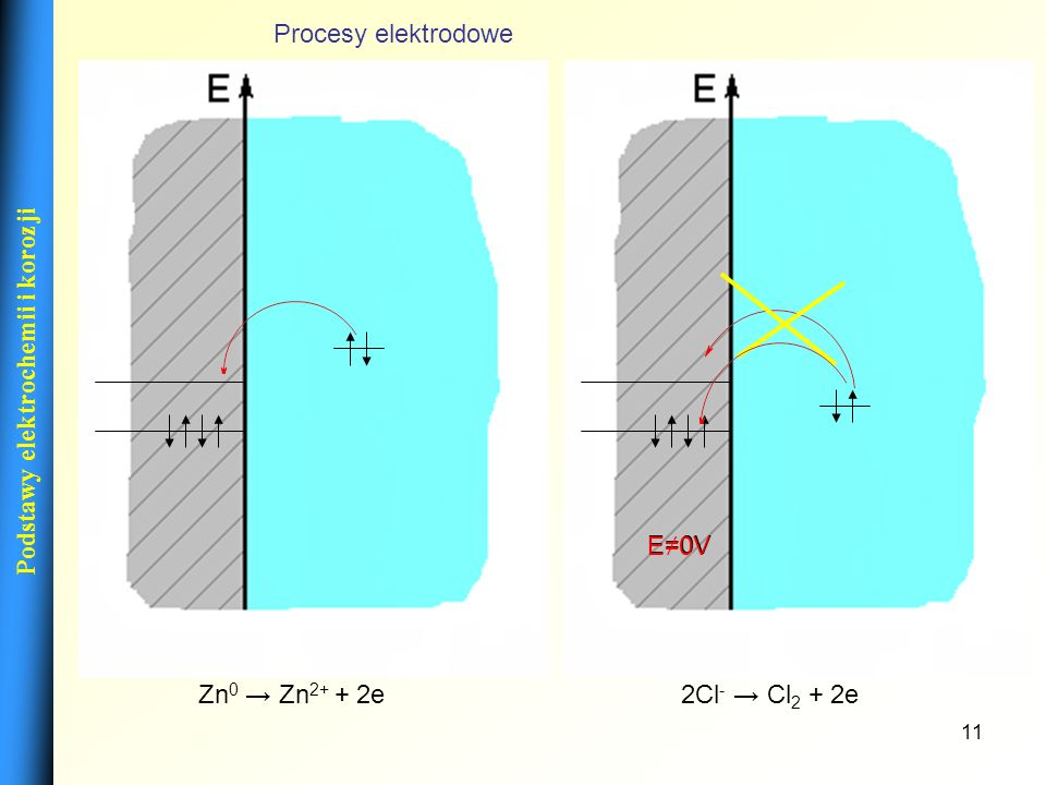 11 Podstawy elektrochemii i korozji E=0V E0V Procesy elektrodowe Zn 0 Zn 2+ + 2e2Cl - Cl 2 + 2e