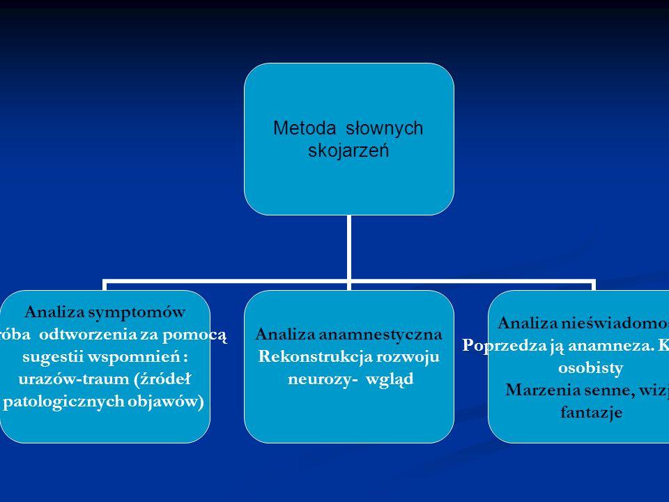 Metoda słownych skojarzeń Analiza symptomów Próba odtworzenia za pomocą sugestii wspomnień : urazów-traum (źródeł patologicznych objawów) Analiza anam