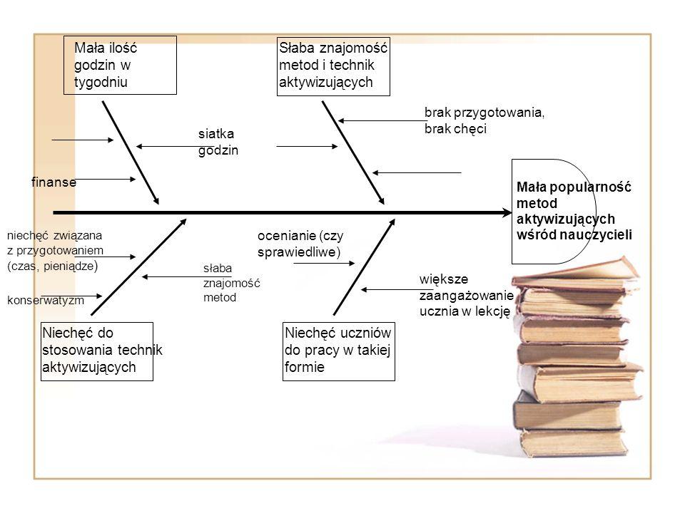 METODA : RYBI SZKIELET Nazwa pochodzi od formy graficznej przypominającej rybi szkielet.