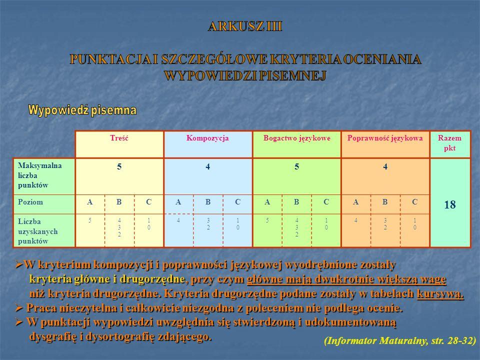 TreśćKompozycjaBogactwo językowePoprawność językowaRazem pkt Maksymalna liczba punktów 5454 PoziomABCABCABCABC 18 Liczba uzyskanych punktów 5432432 10