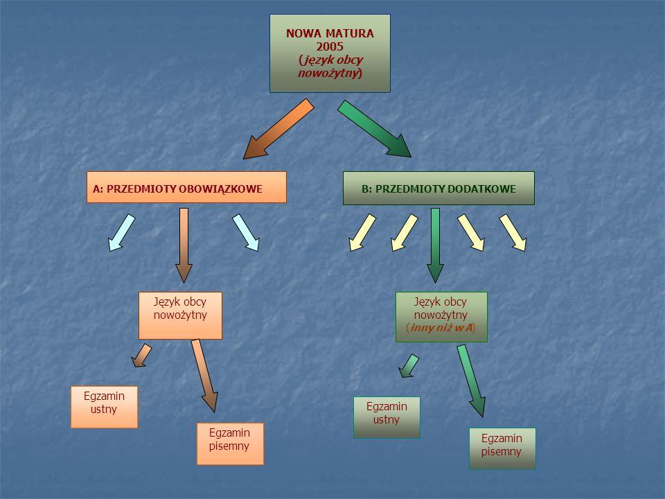 Zadanie 1.ROZMOWA NA PODSTAWIE MATERIAŁU STYMULUJĄCEGO Przeanalizuj przedstawiony materiał.