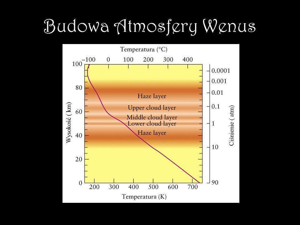Skład procentowy atmosfery Wenus