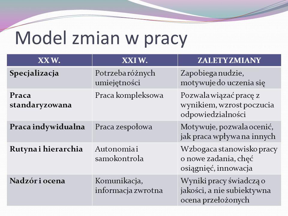 Model zmian w pracy XX W.XXI W.ZALETY ZMIANY SpecjalizacjaPotrzeba różnych umiejętności Zapobiega nudzie, motywuje do uczenia się Praca standaryzowana