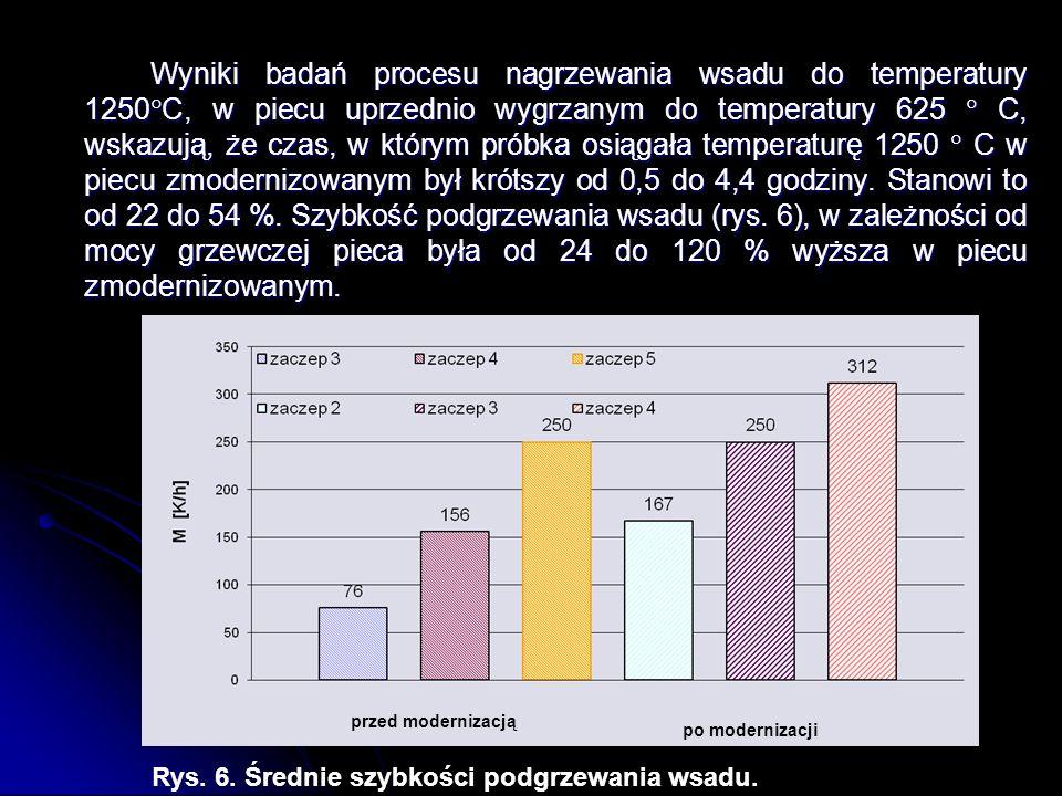 Wyniki badań procesu nagrzewania wsadu do temperatury 1250 C, w piecu uprzednio wygrzanym do temperatury 625 C, wskazują, że czas, w którym próbka osi