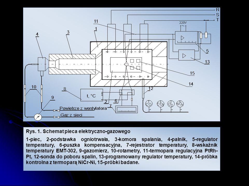 Rys. 1. Schemat pieca elektryczno-gazowego 1-piec, 2-podstawka ogniotrwała, 3-komora spalania, 4-palnik, 5-regulator temperatury, 6-puszka kompensacyj