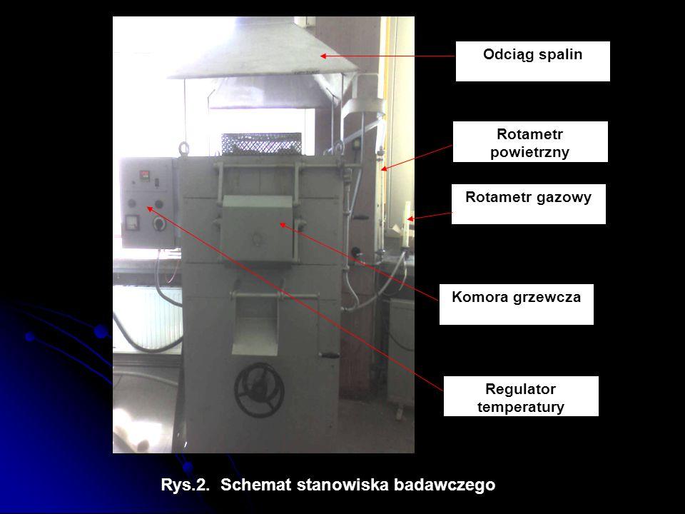Odciąg spalin Rotametr gazowy Rotametr powietrzny Komora grzewcza Regulator temperatury Rys.2. Schemat stanowiska badawczego