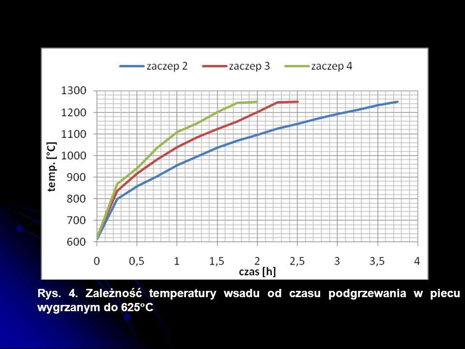 Rys. 4. Zależność temperatury wsadu od czasu podgrzewania w piecu wygrzanym do 625 C