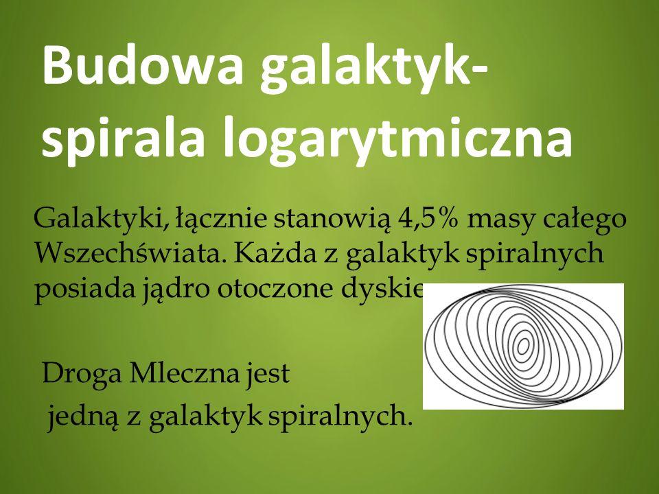 Budowa galaktyk- spirala logarytmiczna Galaktyki, łącznie stanowią 4,5% masy całego Wszechświata. Każda z galaktyk spiralnych posiada jądro otoczone d