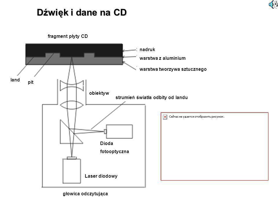 Dźwięk i dane na CD fragment płyty CD nadruk warstwa z aluminium land pit warstwa tworzywa sztucznego obiektyw strumień światła odbity od landu głowic