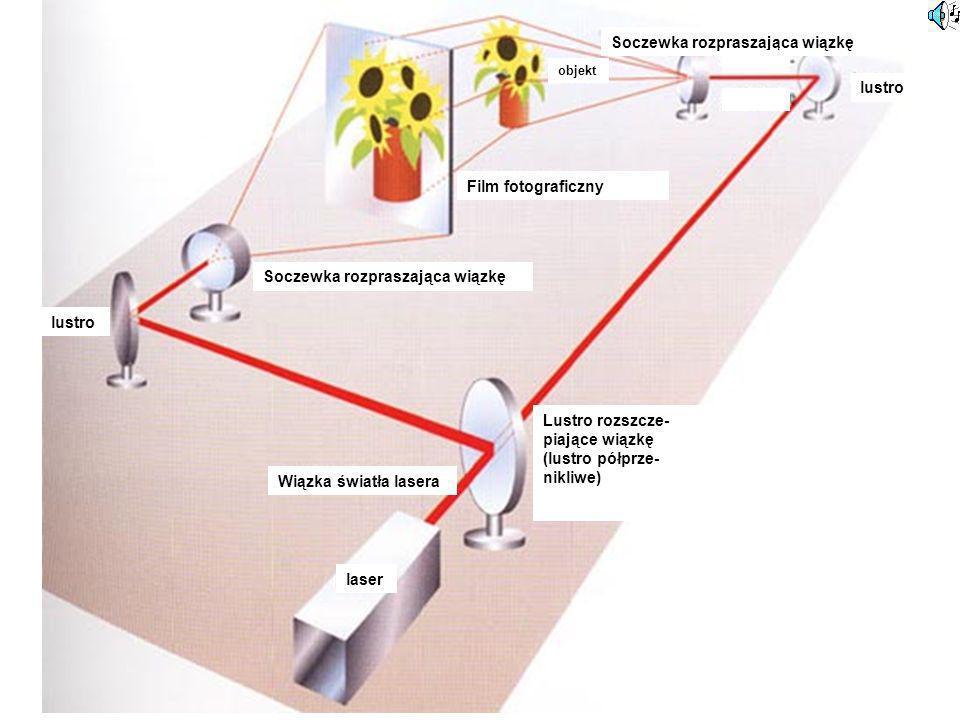 Wiązka światła lasera Lustro rozszcze- piające wiązkę (lustro półprze- nikliwe) laser Soczewka rozpraszająca wiązkę Film fotograficzny lustro objekt S