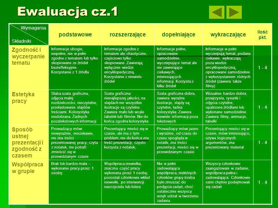 Ewaluacja cz.1 Wymagania Składniki podstawowerozszerzającedopełniającewykraczające ilość pkt. Zgodność i wyczerpanie tematu Informacje ubogie, niepełn