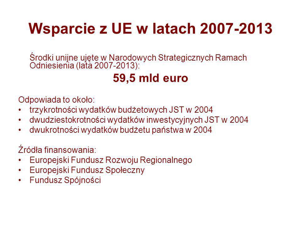 Wsparcie z UE w latach 2007-2013 Środki unijne ujęte w Narodowych Strategicznych Ramach Odniesienia (lata 2007-2013): 59,5 mld euro Odpowiada to około: trzykrotności wydatków budżetowych JST w 2004 dwudziestokrotności wydatków inwestycyjnych JST w 2004 dwukrotności wydatków budżetu państwa w 2004 Źródła finansowania: Europejski Fundusz Rozwoju Regionalnego Europejski Fundusz Społeczny Fundusz Spójności