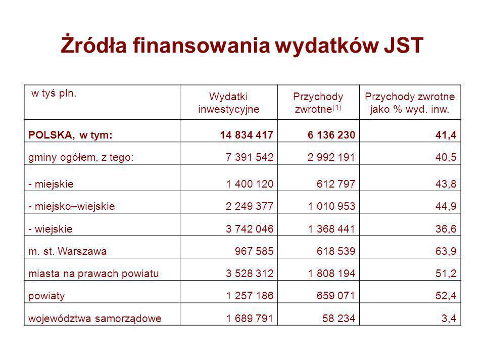 Żródła finansowania wydatków JST w tyś pln.