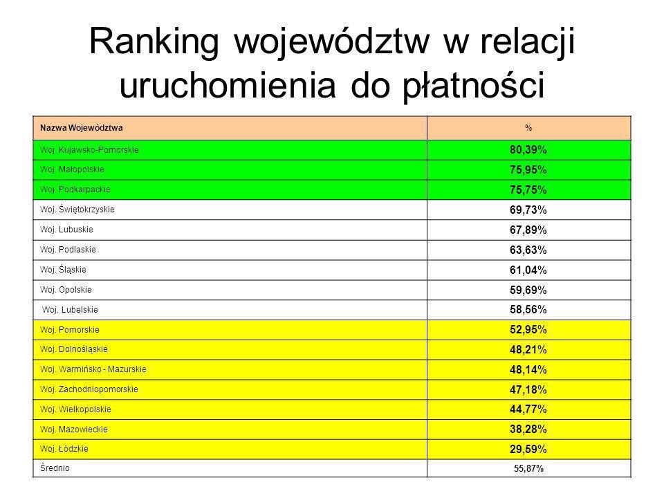 Ranking województw w relacji uruchomienia do płatności Nazwa Województwa% Woj.