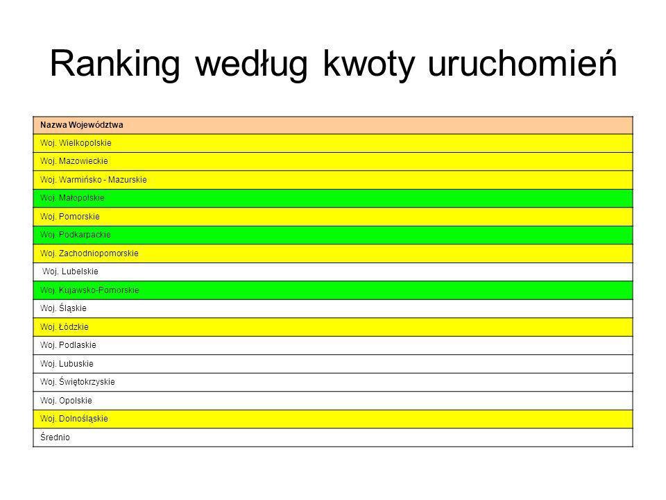 Ranking według kwoty uruchomień Nazwa Województwa Woj.