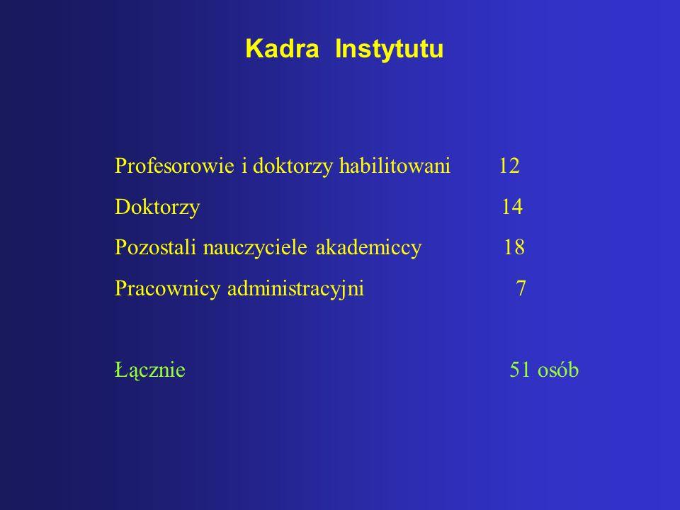 Kadra Instytutu Profesorowie i doktorzy habilitowani 12 Doktorzy 14 Pozostali nauczyciele akademiccy 18 Pracownicy administracyjni 7 Łącznie 51 osób