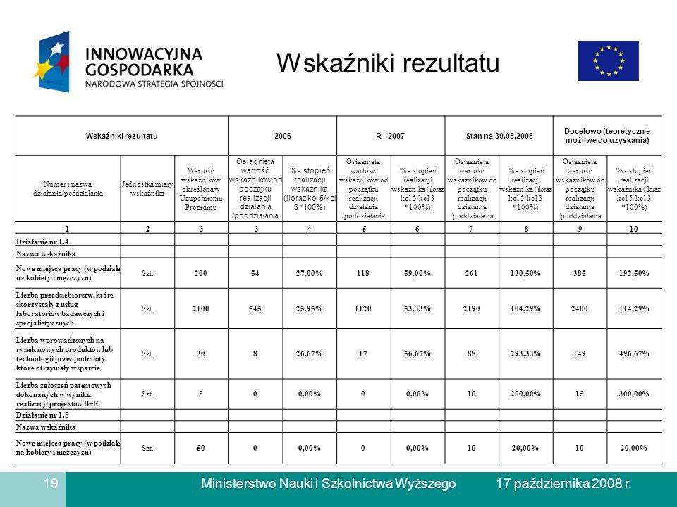 Ministerstwo Nauki i Szkolnictwa Wyższego Wskaźniki rezultatu 19 17 października 2008 r.