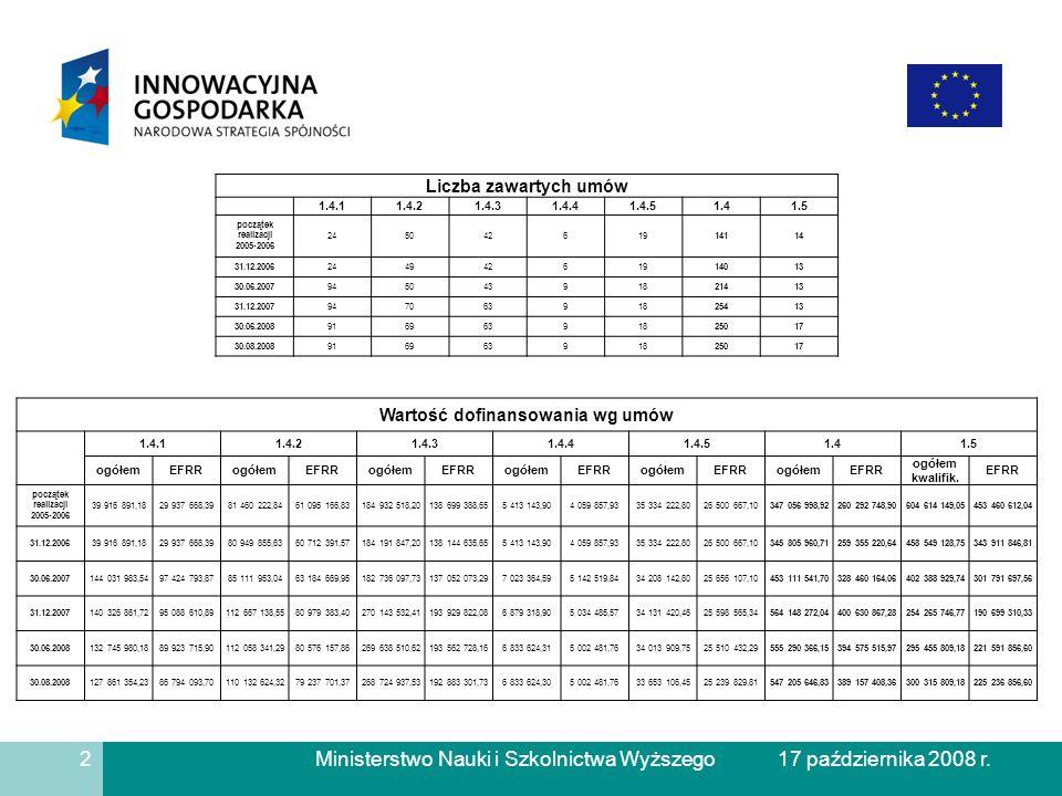 Ministerstwo Nauki i Szkolnictwa Wyższego Liczba zawartych umów w działaniach 1.4 i 1.5 SPO-WKP 3 17 października 2008 r.