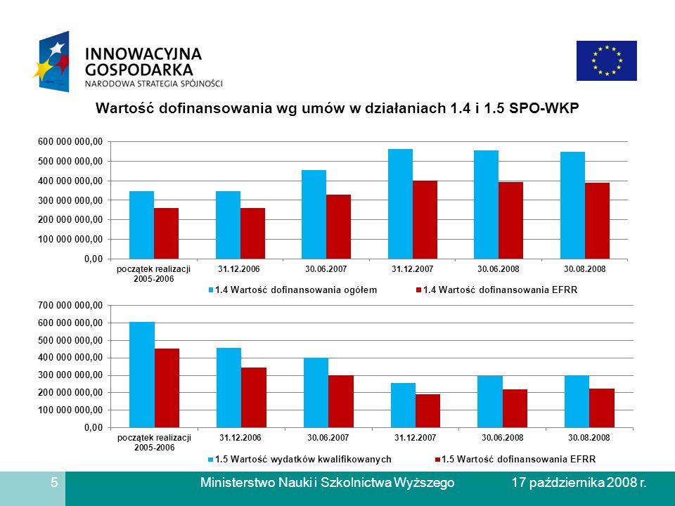 Ministerstwo Nauki i Szkolnictwa Wyższego Wartość dofinansowania wg umów w działaniach 1.4 i 1.5 SPO-WKP 5 17 października 2008 r.