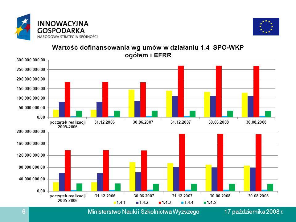 Ministerstwo Nauki i Szkolnictwa Wyższego Wartość dofinansowania wg umów w działaniu 1.4 SPO-WKP ogółem i EFRR 6 17 października 2008 r.