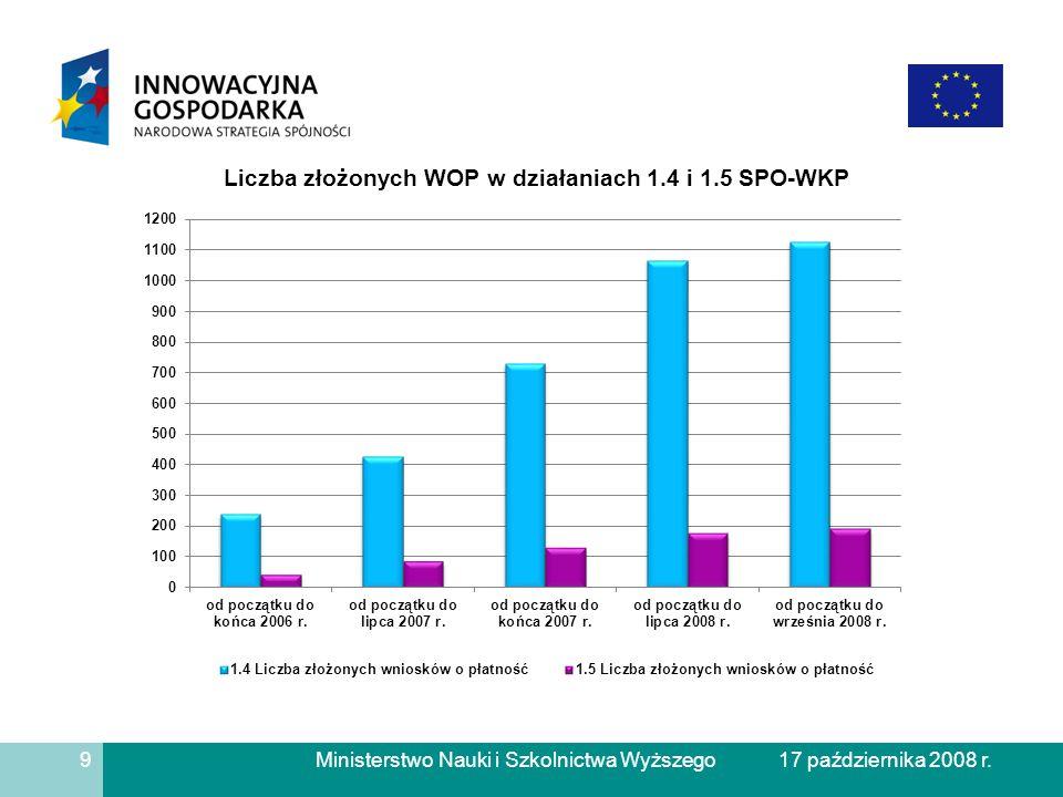 Ministerstwo Nauki i Szkolnictwa Wyższego Liczba złożonych WOP w działaniu 1.4 SPO-WKP 10 17 października 2008 r.