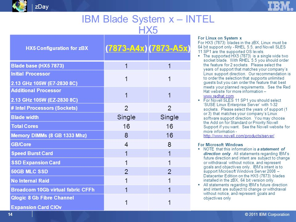 zDay © 2011 IBM Corporation 14 IBM Blade System x – INTEL HX5 HX5 Configuration for zBX (7873-A4x)(7873-A5x) Blade base (HX5 7873) 11 Initial Processor 2.13 GHz 105W (E7-2830 8C) 11 Additional Processor 2.13 GHz 105W (EZ-2830 8C) 11 # Intel Processors (Sockets) 22 Blade width Single Total Cores 16 Memory DIMMs (8 GB 1333 Mhz) 816 GB/Core 48 Speed Burst Card 11 SSD Expansion Card 11 50GB MLC SSD 22 No Internal Raid 11 Broadcom 10Gb virtual fabric CFFh 11 Qlogic 8 Gb Fibre Channel Expansion Card CIOv 11 For Linux on System x For HX5 (7873) blades in the zBX, Linux must be 64 bit support only - RHEL 5.5, and Novell SLES 11 SP1 are the supported OS levels.