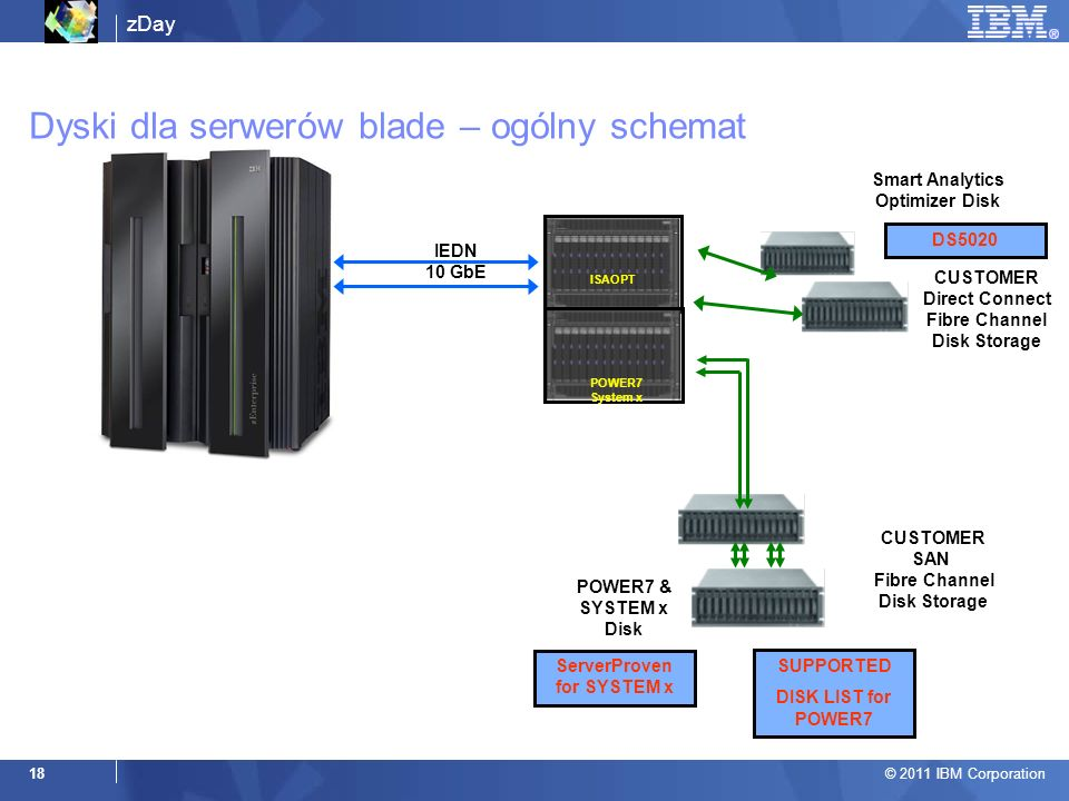 zDay © 2011 IBM Corporation 18 SUPPORTED DISK LIST for POWER7 Smart Analytics Optimizer Disk IEDN 10 GbE ISAOPT POWER7 System x CUSTOMER SAN Fibre Cha