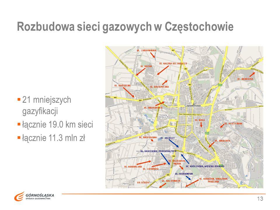 Rozbudowa sieci gazowych w Częstochowie 13 21 mniejszych gazyfikacji łącznie 19.0 km sieci łącznie 11.3 mln zł