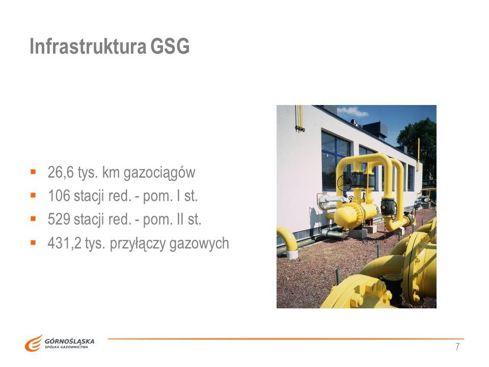 7 Infrastruktura GSG 26,6 tys. km gazociągów 106 stacji red. - pom. I st. 529 stacji red. - pom. II st. 431,2 tys. przyłączy gazowych