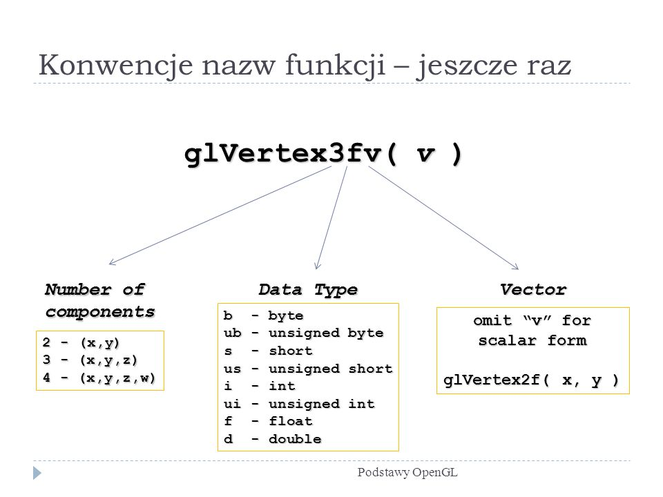 Konwencje nazw funkcji – jeszcze raz Podstawy OpenGL glVertex3fv( v ) Number of components 2 - (x,y) 3 - (x,y,z) 4 - (x,y,z,w) Data Type b - byte ub - unsigned byte s - short us - unsigned short i - int ui - unsigned int f - float d - double Vector omit v for scalar form glVertex2f( x, y )