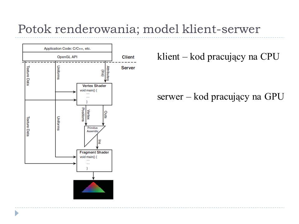 Potok renderowania; model klient-serwer klient – kod pracujący na CPU serwer – kod pracujący na GPU