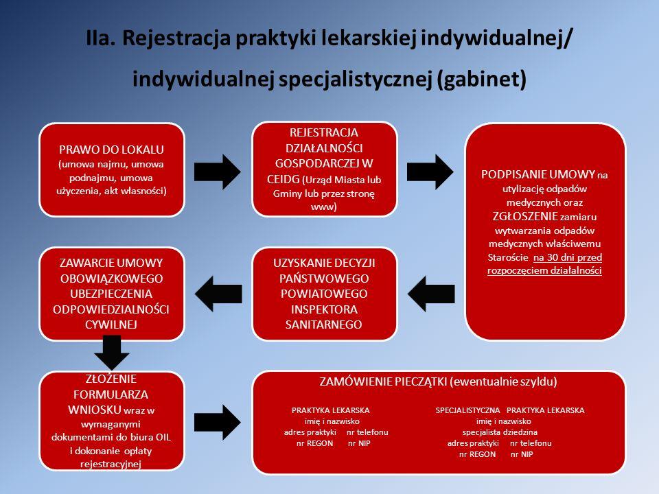 IIa. Rejestracja praktyki lekarskiej indywidualnej/ indywidualnej specjalistycznej (gabinet) PRAWO DO LOKALU (umowa najmu, umowa podnajmu, umowa użycz