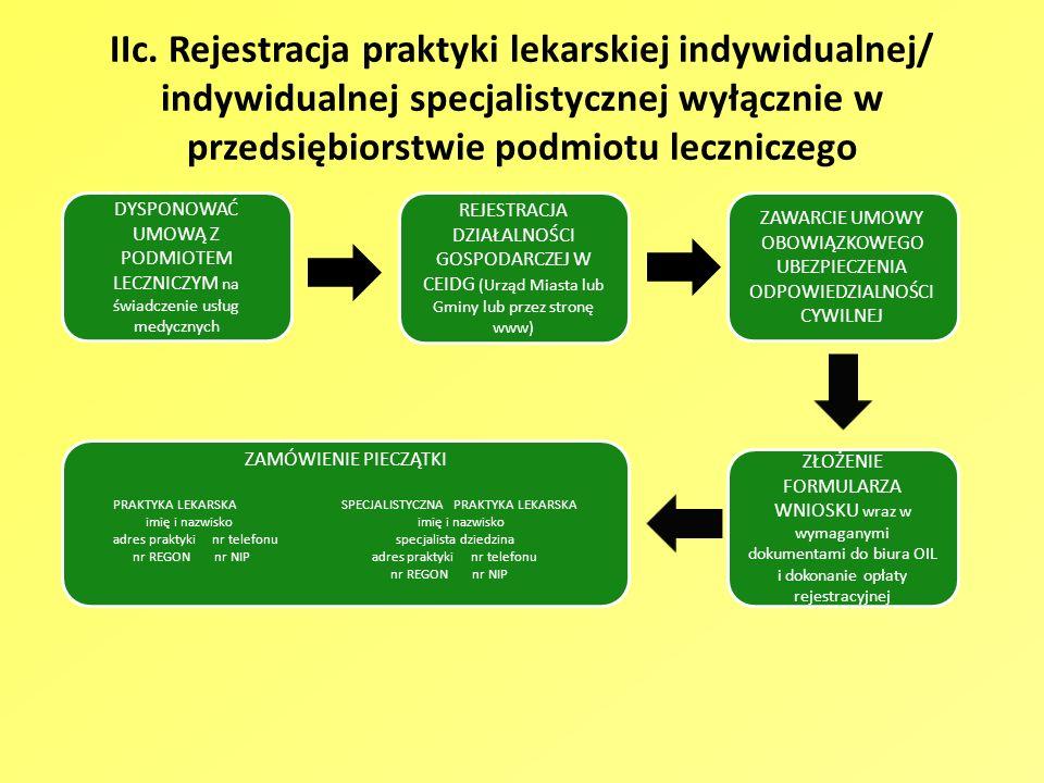 IIc. Rejestracja praktyki lekarskiej indywidualnej/ indywidualnej specjalistycznej wyłącznie w przedsiębiorstwie podmiotu leczniczego DYSPONOWAĆ UMOWĄ