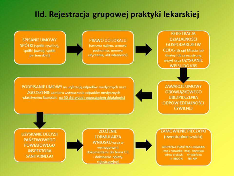 IId. Rejestracja grupowej praktyki lekarskiej SPISANIE UMOWY SPÓŁKI (spółki cywilnej, spółki jawnej, spółki partnerskiej) PRAWO DO LOKALU (umowa najmu
