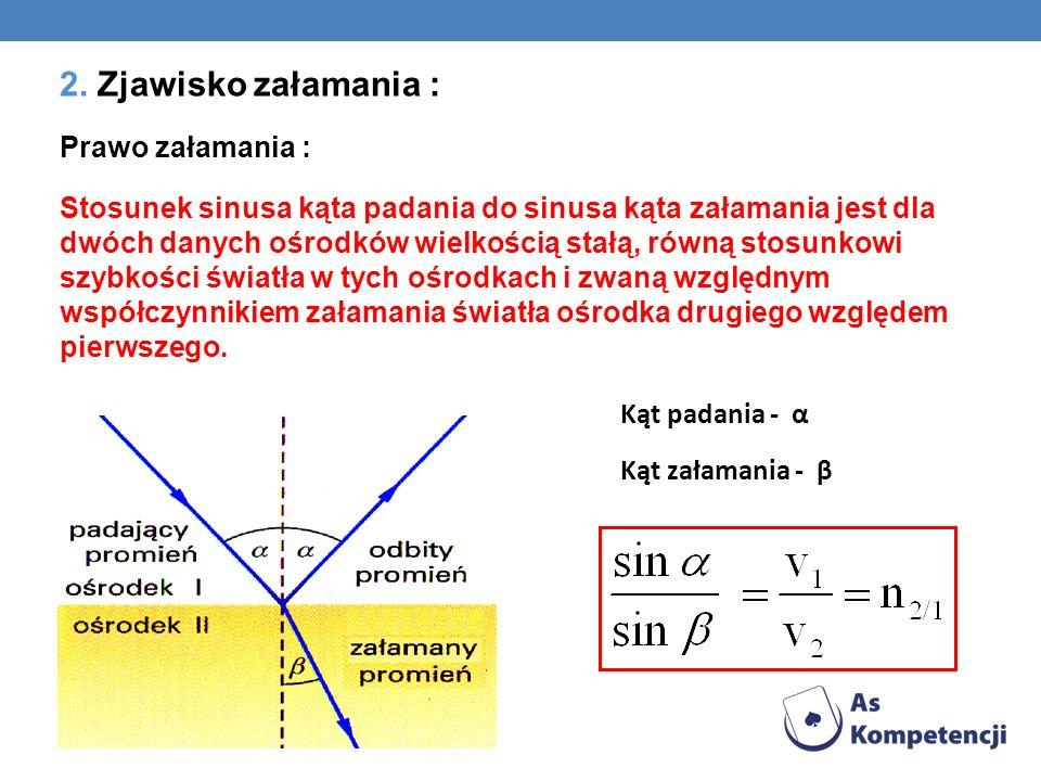 2. Zjawisko załamania : Prawo załamania : Stosunek sinusa kąta padania do sinusa kąta załamania jest dla dwóch danych ośrodków wielkością stałą, równą