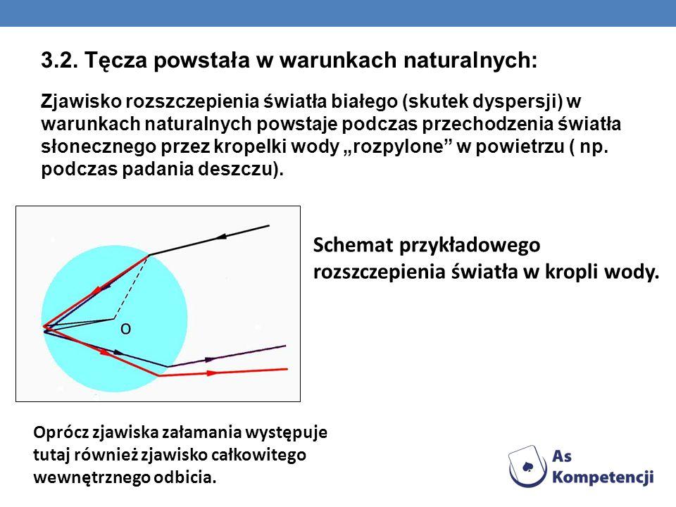 3.2. Tęcza powstała w warunkach naturalnych: Zjawisko rozszczepienia światła białego (skutek dyspersji) w warunkach naturalnych powstaje podczas przec