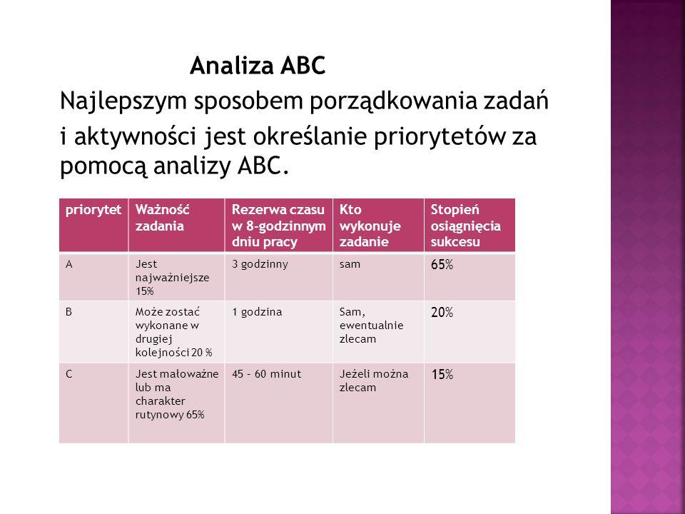 Analiza ABC Najlepszym sposobem porządkowania zadań i aktywności jest określanie priorytetów za pomocą analizy ABC. Pytania, które mogą pomóc ustalić