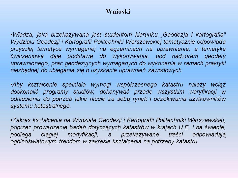 Wnioski Wiedza, jaka przekazywana jest studentom kierunku Geodezja i kartografia Wydziału Geodezji i Kartografii Politechniki Warszawskiej tematycznie