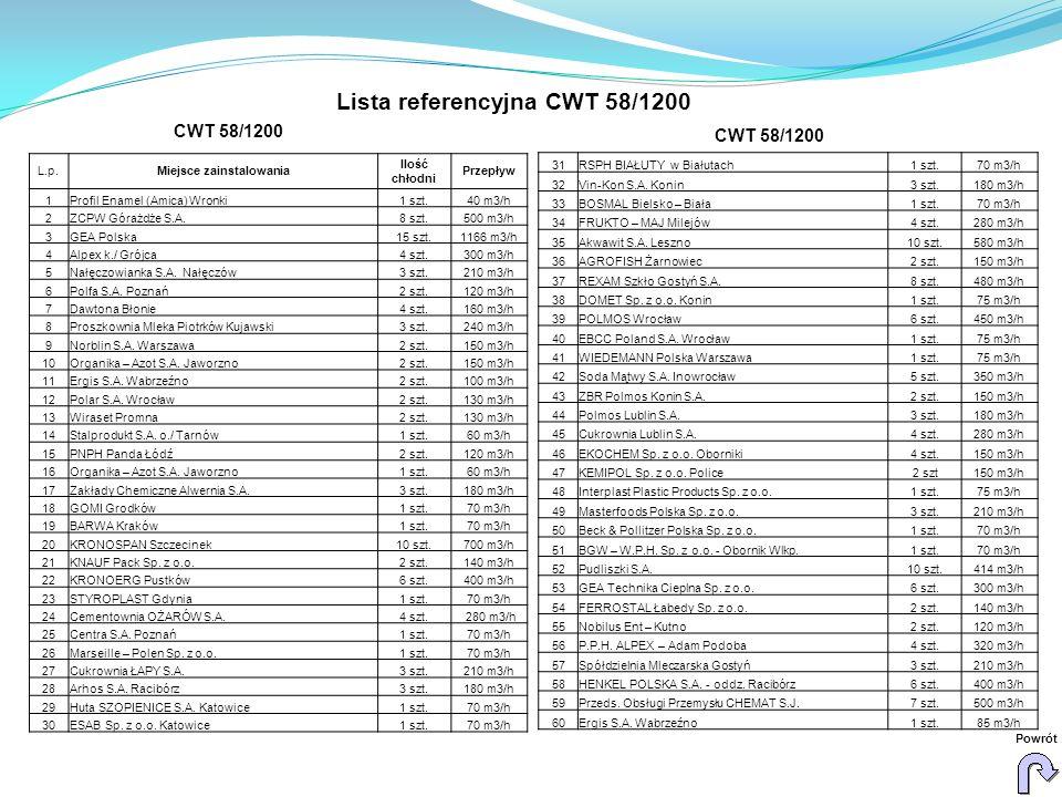 Lista referencyjna CWT 58/1200 Powrót L.p.Miejsce zainstalowania Ilość chłodni Przepływ 1Profil Enamel (Amica) Wronki1 szt.40 m3/h 2ZCPW Górażdże S.A.