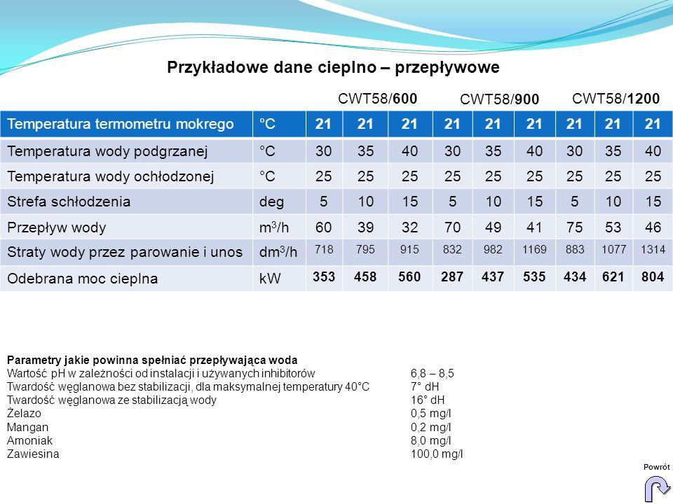 CWT58/600 CWT58/900 CWT58/1200 Parametry jakie powinna spełniać przepływająca woda Wartość pH w zależności od instalacji i używanych inhibitorów 6,8 –