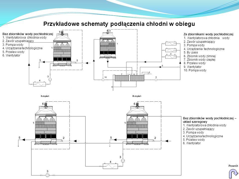 Bez zbiorników wody pochłodniczej 1. Wentylatorowa chłodnia wody 2. Zawór uzupełniający 3. Pompa wody 4. Urządzenia technologiczne 5. Przelew wody 6.