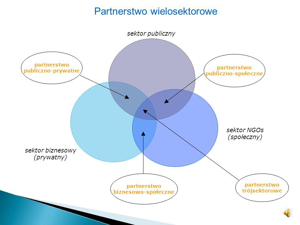 partnerstwo społeczne sektor publiczny partnerstwo publiczno-prawne partnerstwo biznesowe (prywatne) B2B sektor biznesowy (prywatny) sektor NGOs (społ