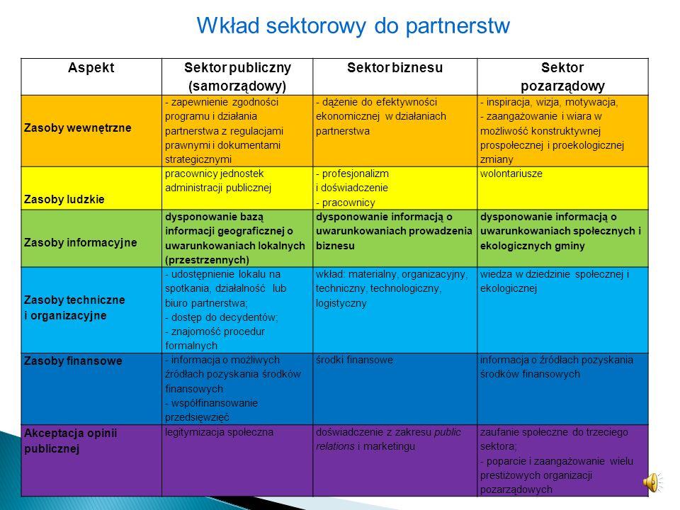Korzyści partnerstwa międzysektorowego tworzenie innowacyjnych, całościowych podejść do problemów i wyzwań rozwojowych dzielenie się kompetencjami i m