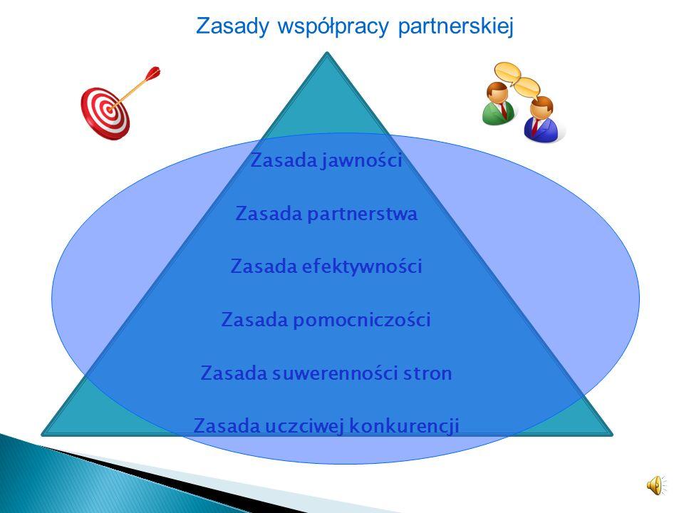 Wkład sektorowy do partnerstw Aspekt Sektor publiczny (samorządowy) Sektor biznesu Sektor pozarządowy Zasoby wewnętrzne - zapewnienie zgodności progra