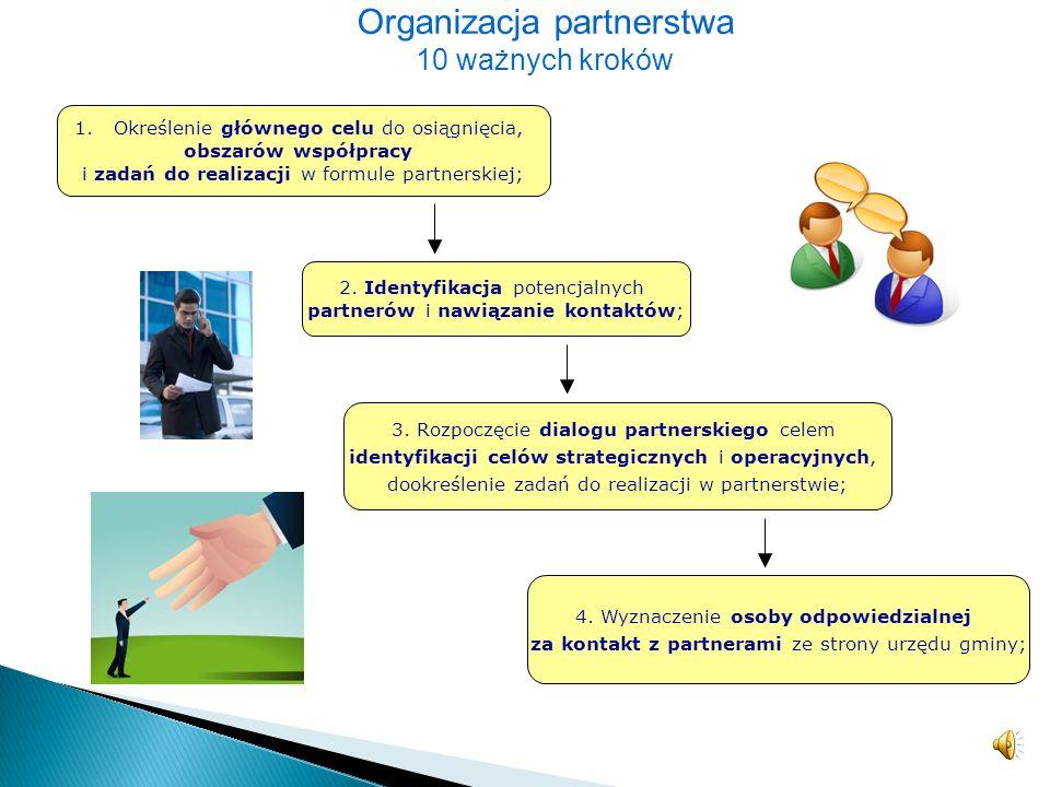Zasada jawności Zasada partnerstwa Zasada efektywności Zasada pomocniczości Zasada suwerenności stron Zasada uczciwej konkurencji Zasady współpracy pa